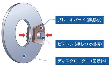 ディスクブレーキ|自動車用ブレーキ|製品|製品・技術|曙ブレーキ ...