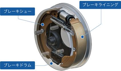 ドラムブレーキ|自動車用ブレーキ|製品|製品・技術|曙ブレーキ工業 ...
