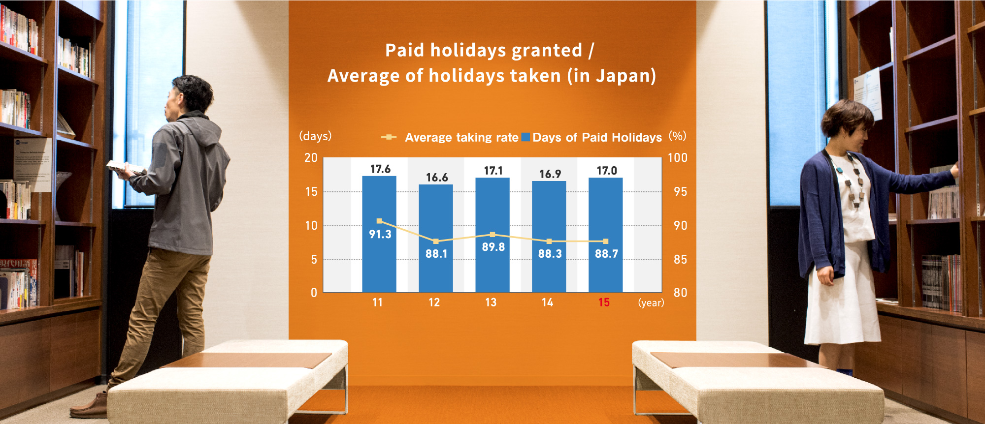 Paid holidays granted / Average of holidays taken (in Japan)